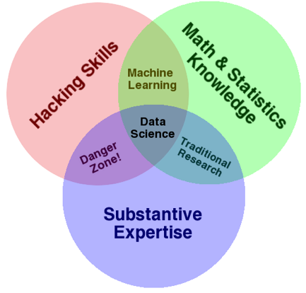 The Data Science Venn Diagram, via Drew Conway.